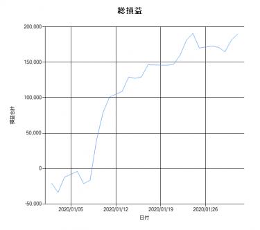 【VMtr_V2】2020年1月勝率(結果)速報