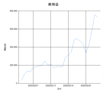 【VMtr_V2】2020年2月勝率(結果)速報