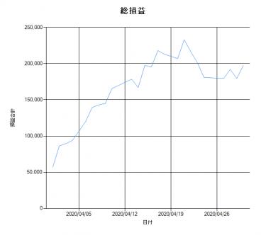 【VMtr_V2】2020年4月勝率(結果)速報