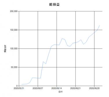 【VMtr_V2】2020年6月勝率(結果)速報