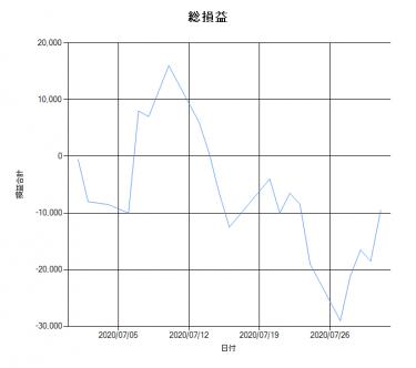 【VMtr_V2】2020年7月勝率(結果)速報