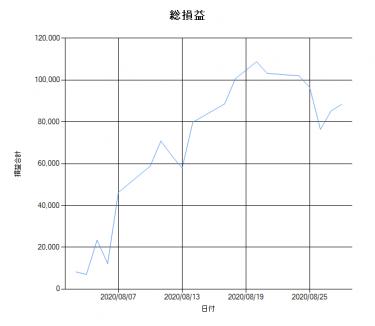【VMtr_V2】2020年8月勝率(結果)速報