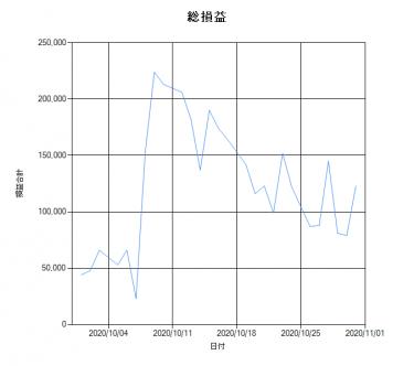 【VMtr_AT】2020年10月結果